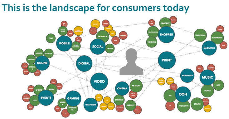 Landscape for Consumers Today