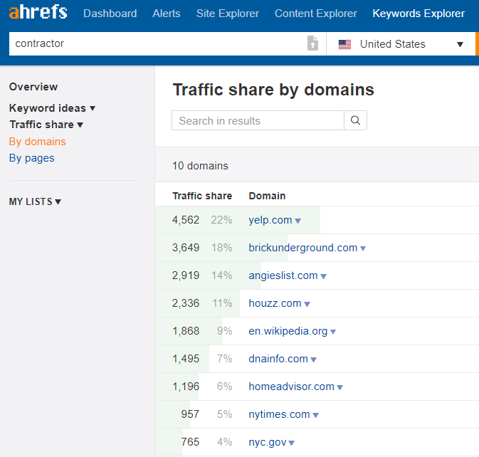 Sites by traffic for Contractor keyword