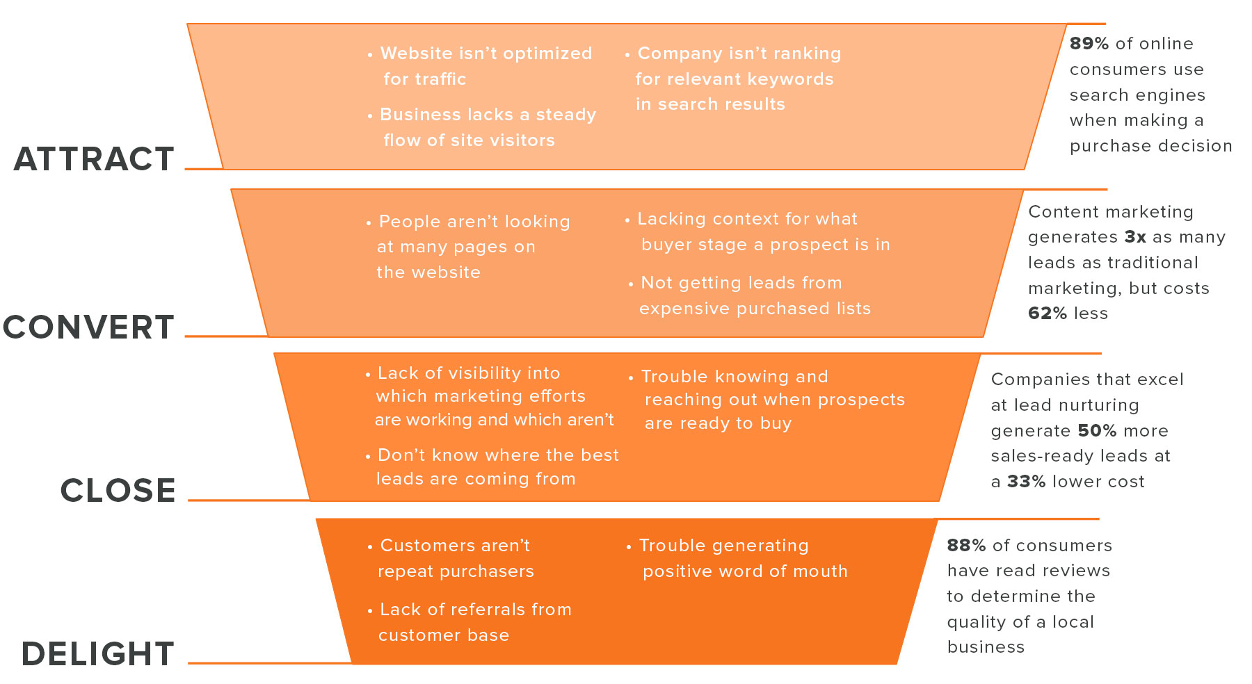 Inbound Marketing Method