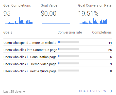 conversion rate metric