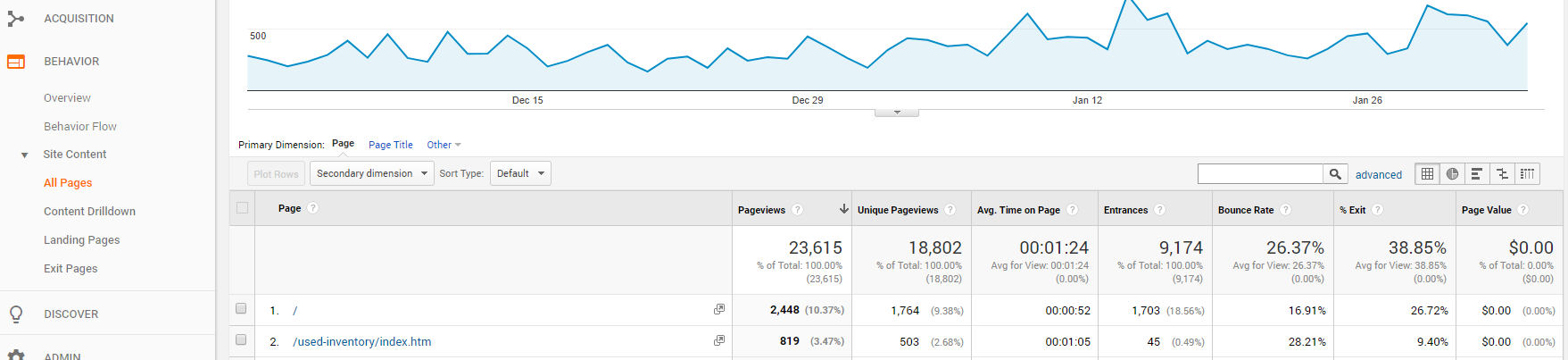 top pages metric
