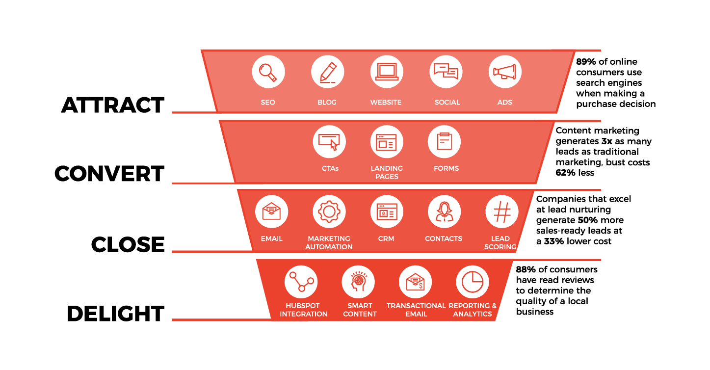 Inbound Marketing & Sales Funnel Strategy with HONE Marketing